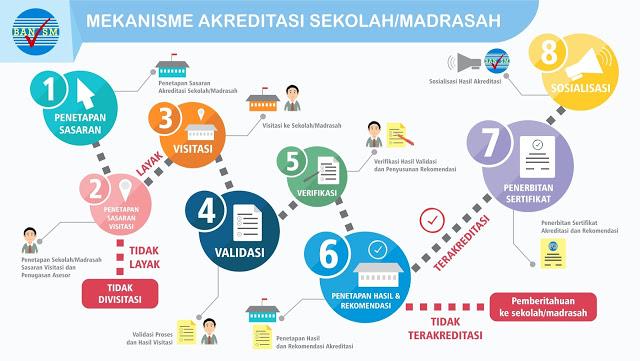 Infografis Mekanisme Akreditasi Sekolah/Madrasah Tahun 2018