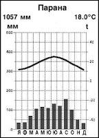 Климатограма на станция Парана