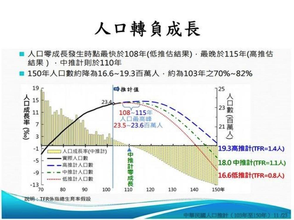未來人口減少三成?我看見臺南市的未來! ~ shareisxingai