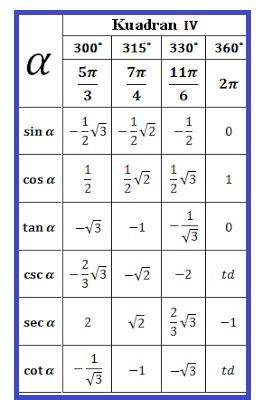 Tabel Trigonometri Sudut Istimewa Kuadran 4