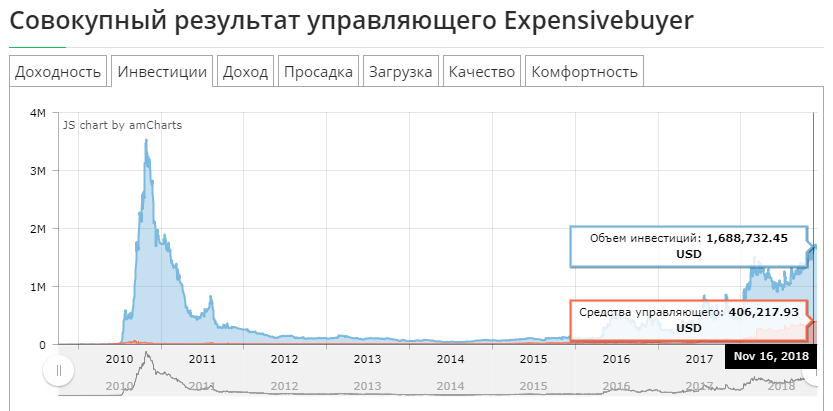 совокупный объем инвестиций Expensivebuyer