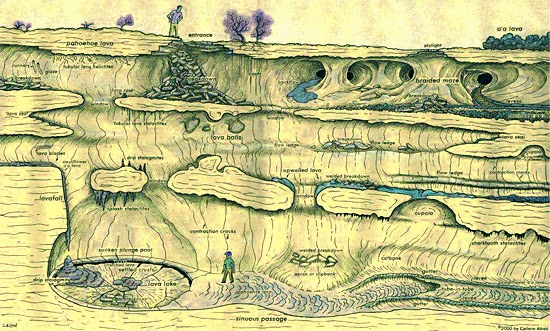 Tubos de lava - Ilustração