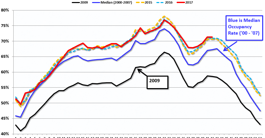 Hotel Occupancy Rate increases YoY, Just behind Record Year