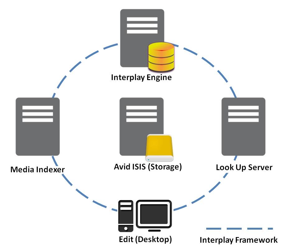Maintaining an Avid Interplay System – The VERY Basics