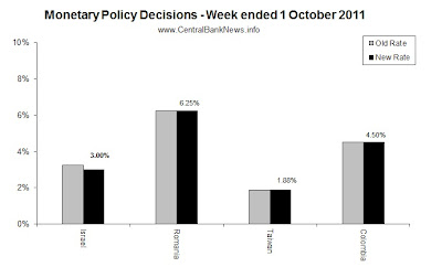 Monetary Policy Week in Review