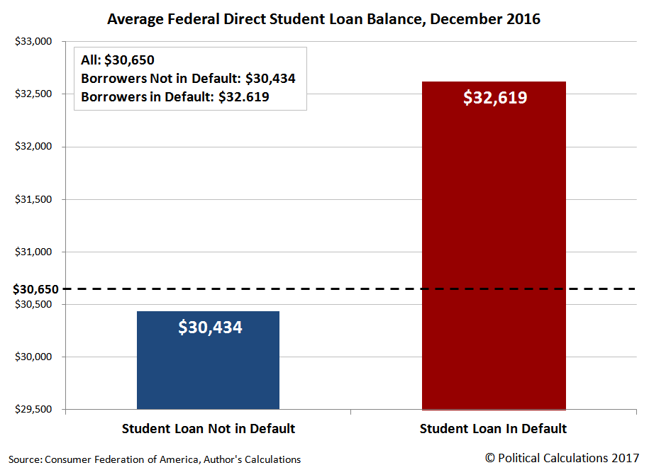 Average Federal Direct Student Loan Balance, Number In Default and Not in Default as of December 2016