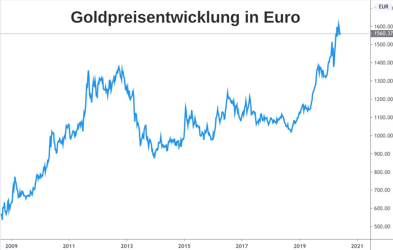 Linienchart Goldpreis Entwicklung in Euro pro Feinunze 2009-2020