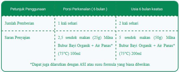 tabel penyajian