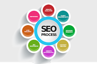 search engines, optimization, chart, process,