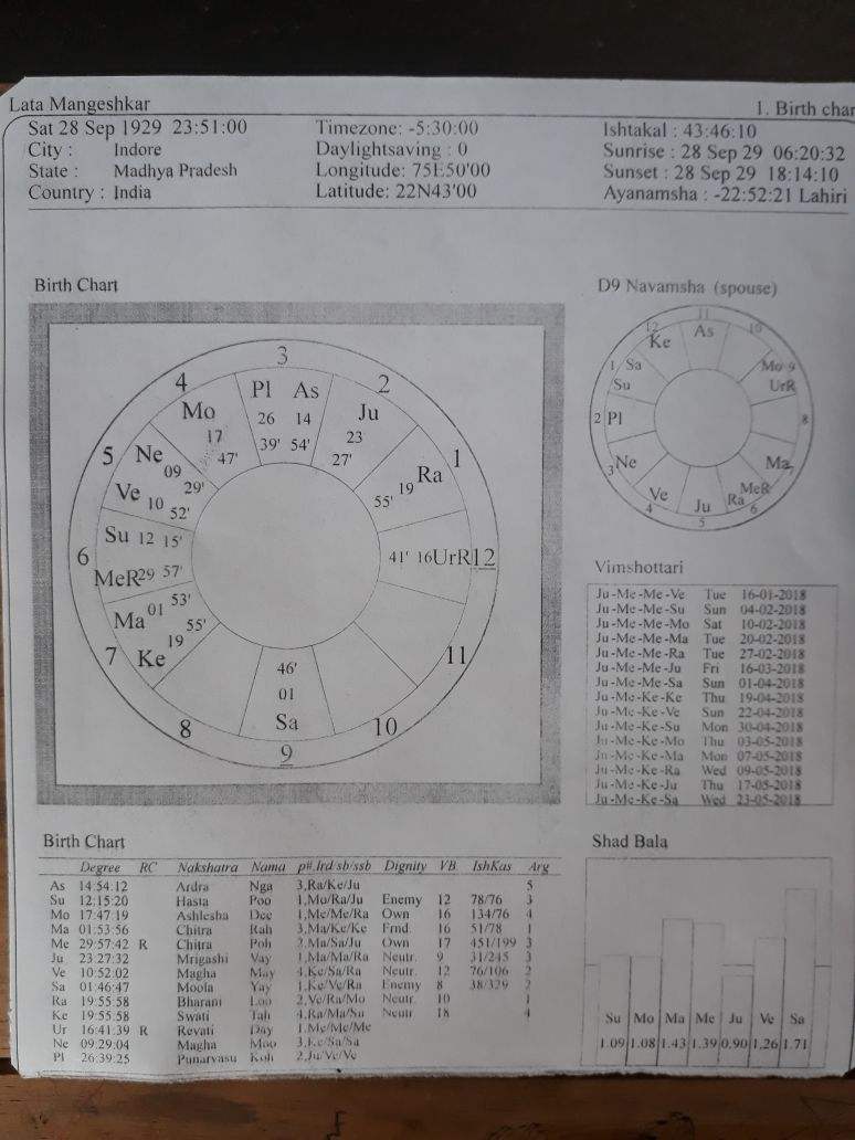 Birth chart of lata mangeshkar image collections free any chart birth chart of lata mangeshkar gallery free any chart examples astrology prediction ascendant is gemini mercury nvjuhfo Gallery