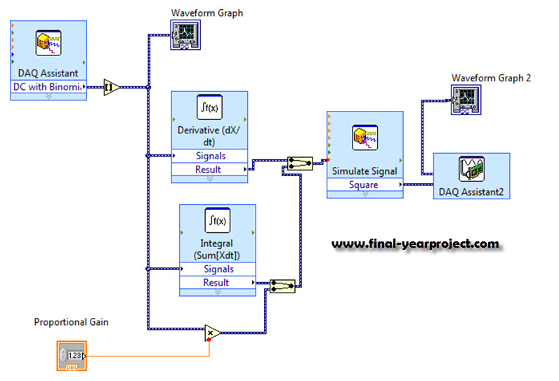 Ultrasonic Sensor Based Dc Motor Control Using Labview Eee
