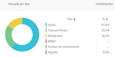 posições de investimentos custódia corretora Rico