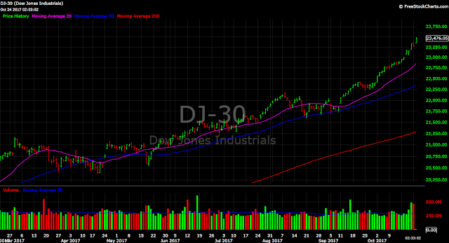 Dow Jones Industrial Average (DJIA) at New Highs Dow 30 Chart