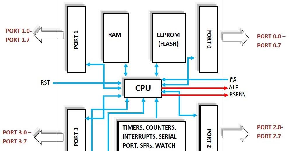 8051 Microcontroller: 8051 INPUT OUTPUT PORTS