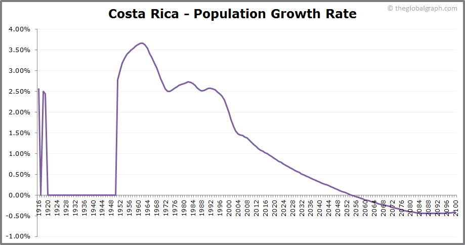 Costa Rica  Population Growth Rate