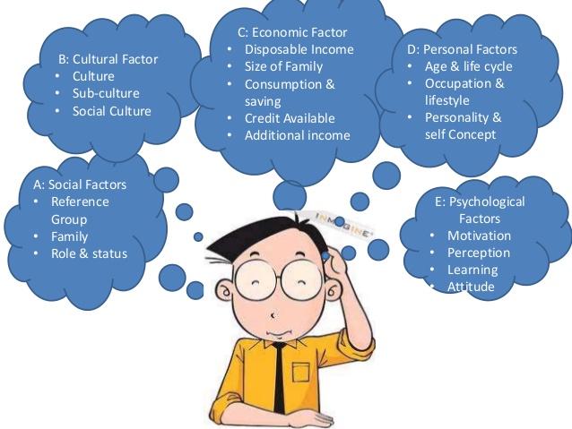 5 Factors Influencing Consumer Behaviour   Explained