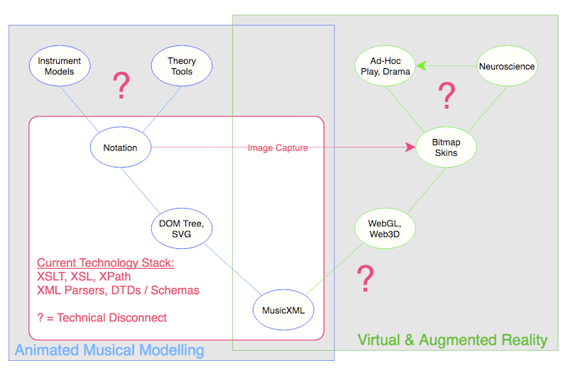 The XSLT Technological Disconnect in Music Visualization #VisualFutureOfMusic #WorldMusicInstrumentsAndTheory