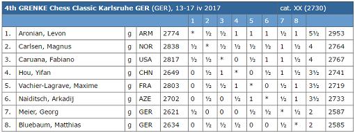 Le classement final du Grenke Chess Classic 2017