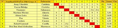 Clasificación del Grupo A de la fase previa del XI Campeonato de España Individual de Ajedrez