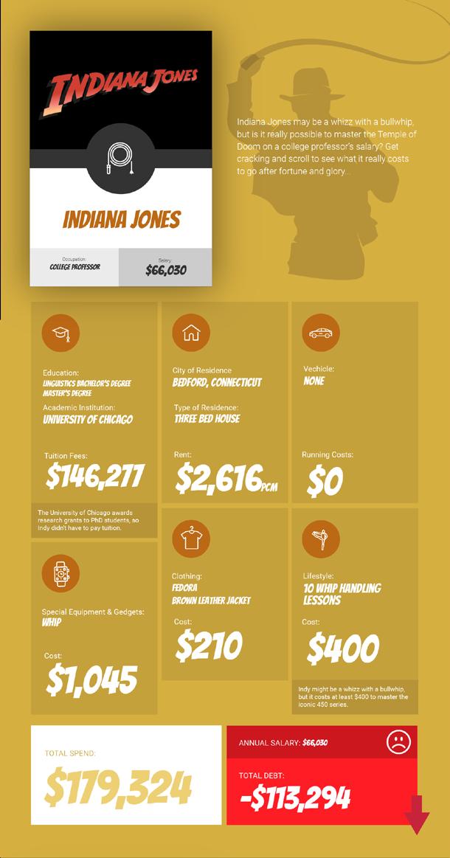 Info - Indiana Jones