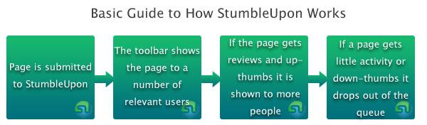 Basic Guide to How StumbleUpon Works