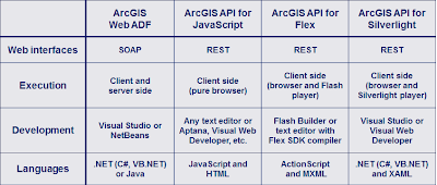 GIS Developer: 2011-05-22