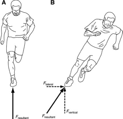 Physics 111: Fundamental Physics I: Why Running on the