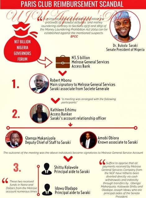 Revealed: How EFCC Linked Senate President, Saraki, Aides to N3.5 billion Paris Club Refund