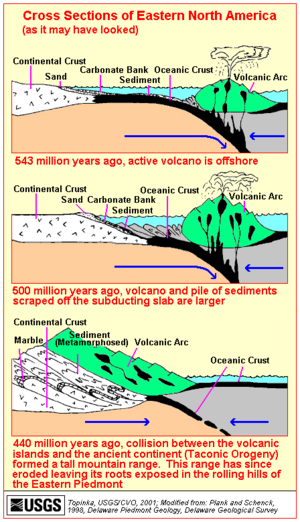 History of the Earth: March 29. Taconic Orogeny
