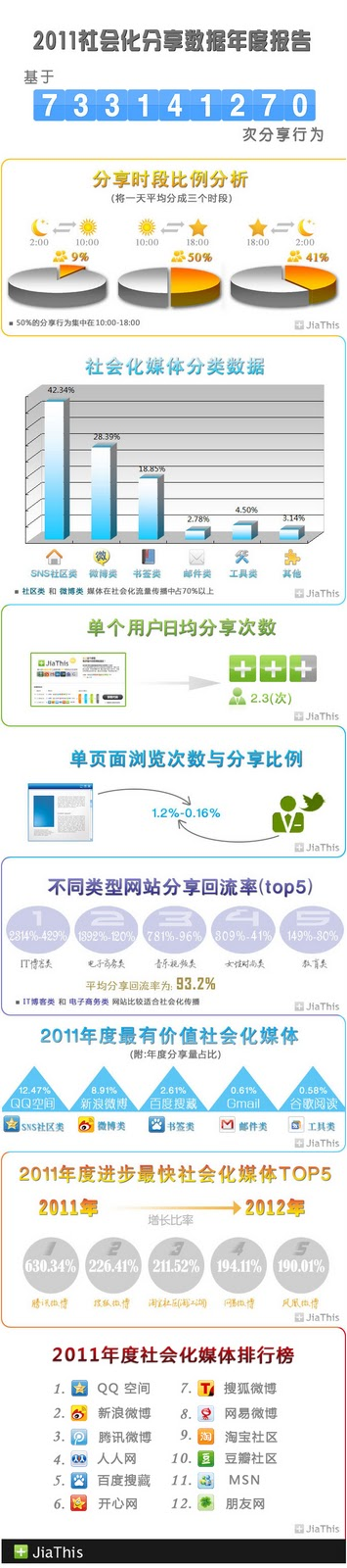 Social Media and Mobile in China: January 2012