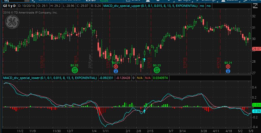 PatternSmart com: MACD divergence indicator special edition for