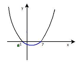 פרבולה עם נק' מינימום, שתי נק' חיתוך עם ציר x