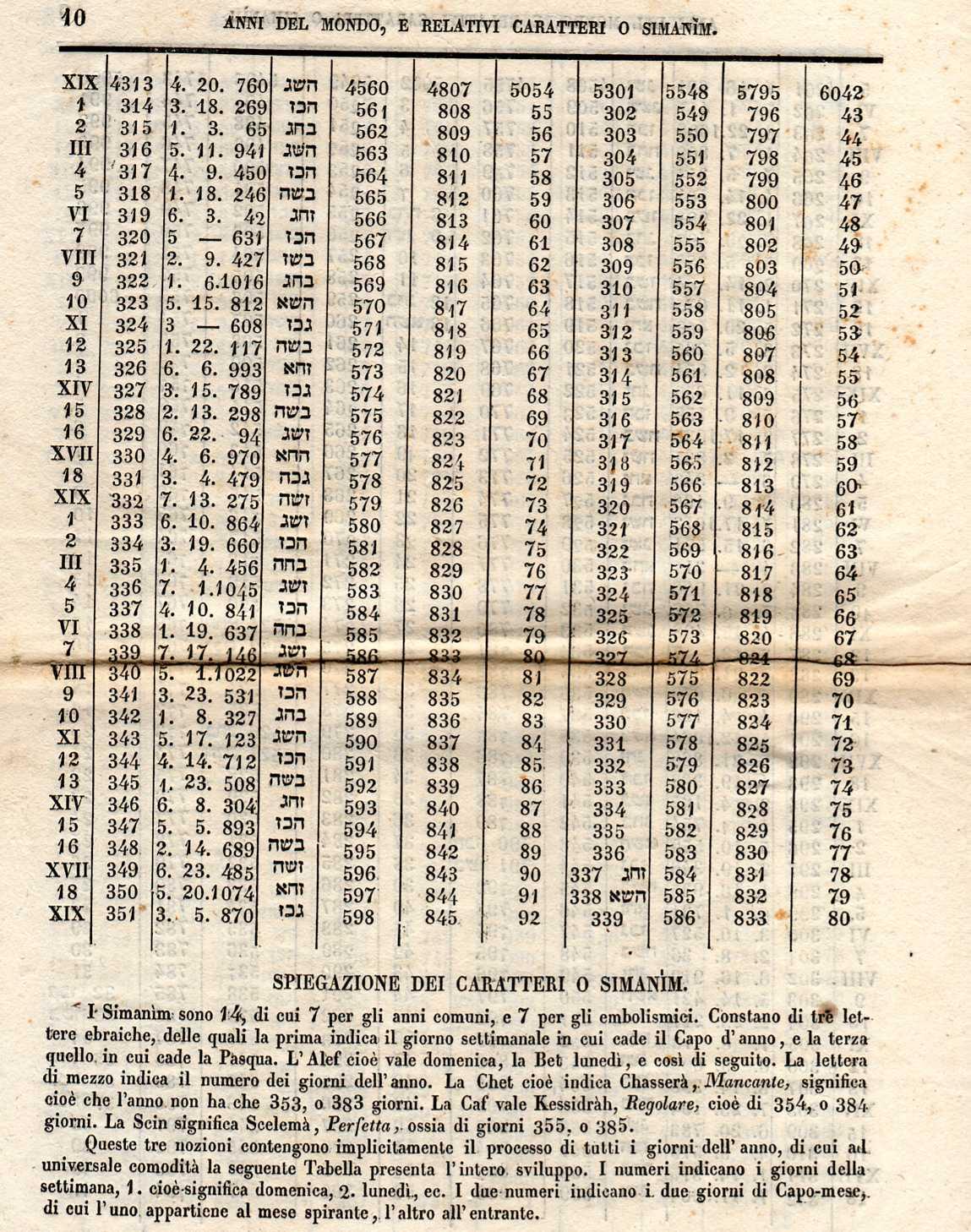 Calendario Ebreo.Comunitando Blog Di Cose Ebraiche Calendario Ebraico Per