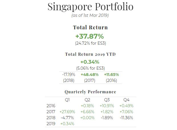 February 2019 Singapore Portfolio Performance Report. Overall = +37.87%, YTD +0.34%