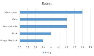 Urutan nilai dari tertinggi ke terendah dari Aplikasi Pembaca Ebook di Android Terbaik 2018 berdasarkan rating