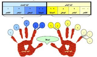 موسوعة الكهرباء والتحكم