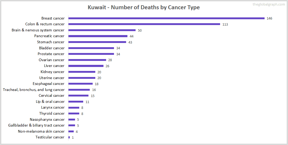 Major Risk Factors of Death (count) in Kuwait