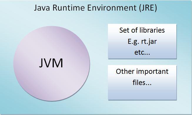 Difference between JDK, JRE and JVM - TutorialOn