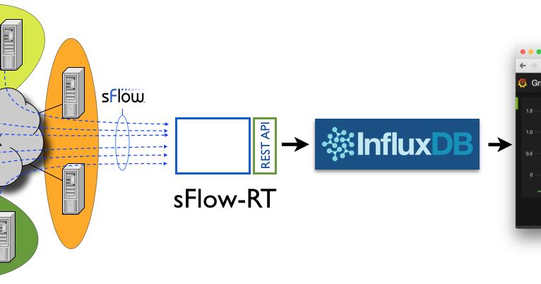 sFlow: InfluxDB and Grafana