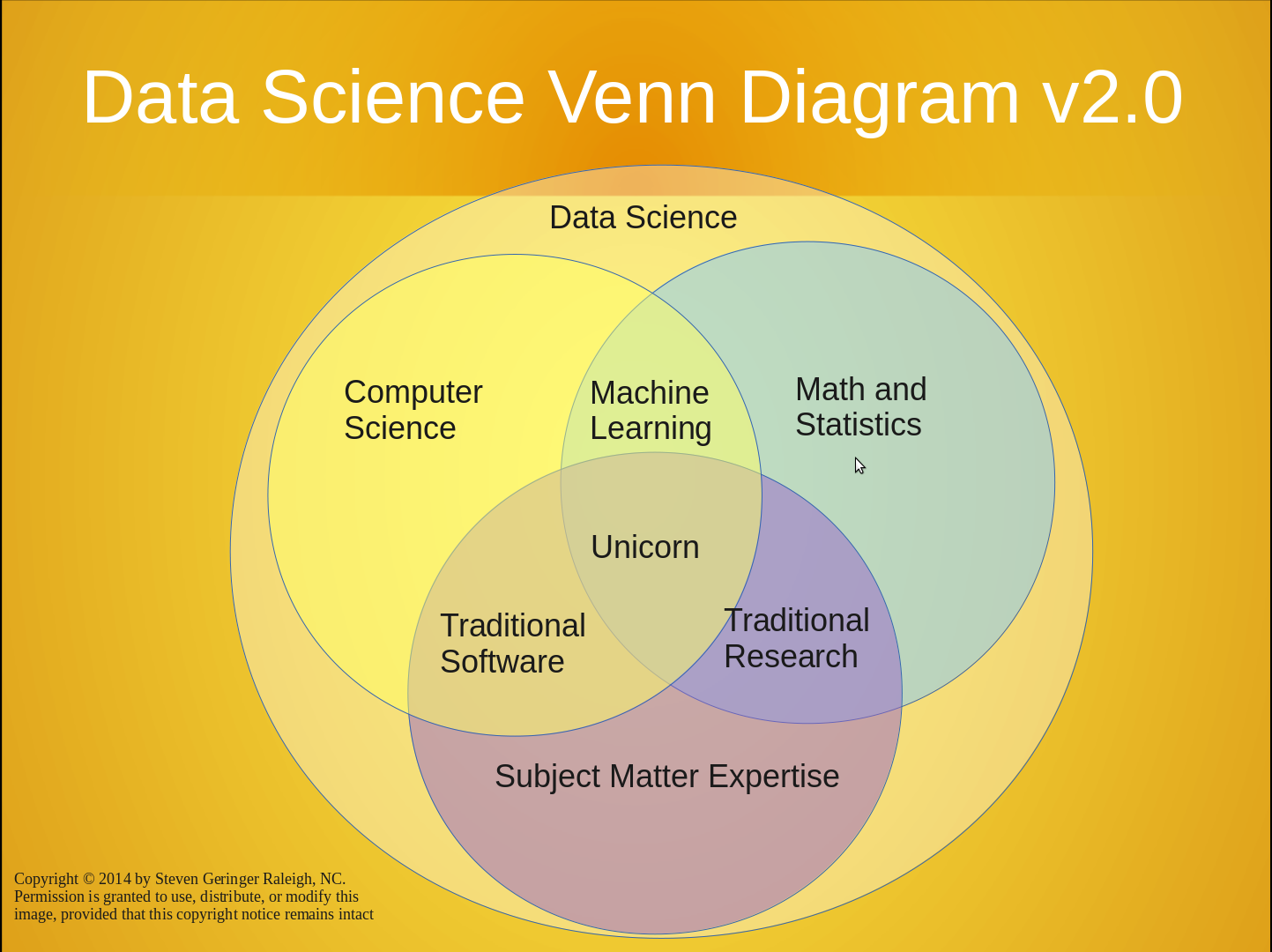 Needs And Wants Venn Diagram 2007 F250 Fuse Box Incorporate Big Data Science Into My Education How