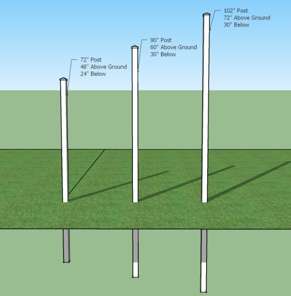 How Deep Should A Fence Post Be In The Ground Project PDF