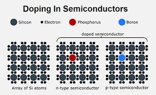 PENGERTIAN KONDUKTOR, ISOLATOR dan SEMIKONDUKTOR,Pengertian Konduktor, pengertian isolator, pengertian semikonduktor lengkap dengan penjelasannya, doping semikonduktor.