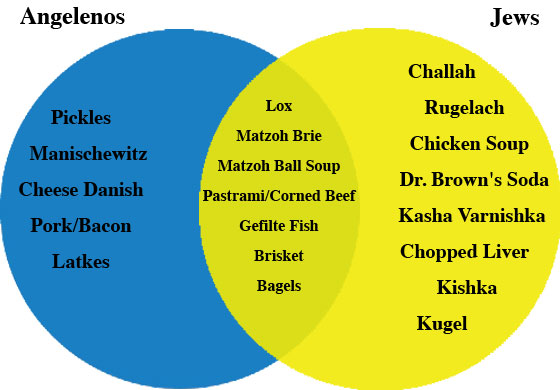 Foods You Cant Eat On Kosher Diet