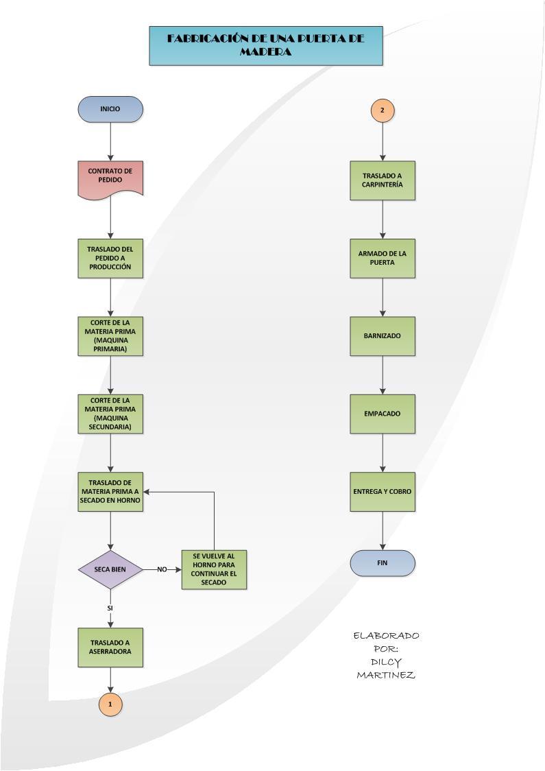 diagrama de flujo de operaciones fabricacion de una puerta de madera [ 795 x 1124 Pixel ]