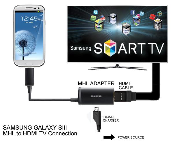 Xuất hình ảnh từ Smartphone ra TV màn ảnh rộng