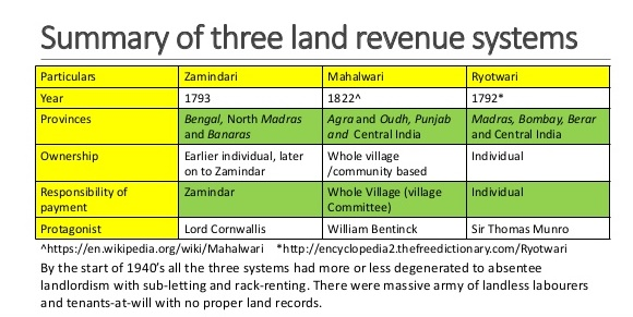 british land revenue system in india In this essay we will discuss about the land revenue system during british rule in  india after reading this essay you will learn about: 1 main features of the land.