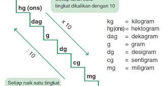 1 Kg Berapa Gram 1 Gram Berapa Kg Berikut Balasan Lengkap Dan Penjelasannya