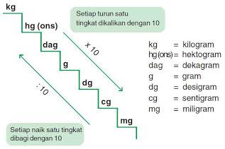 1 kg berapa gram? 1 gram berapa kg? Berikut Jawaban Lengkap dan Penjelasannya
