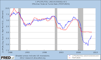 Fed Funds Rate compared to Mankiw Rule