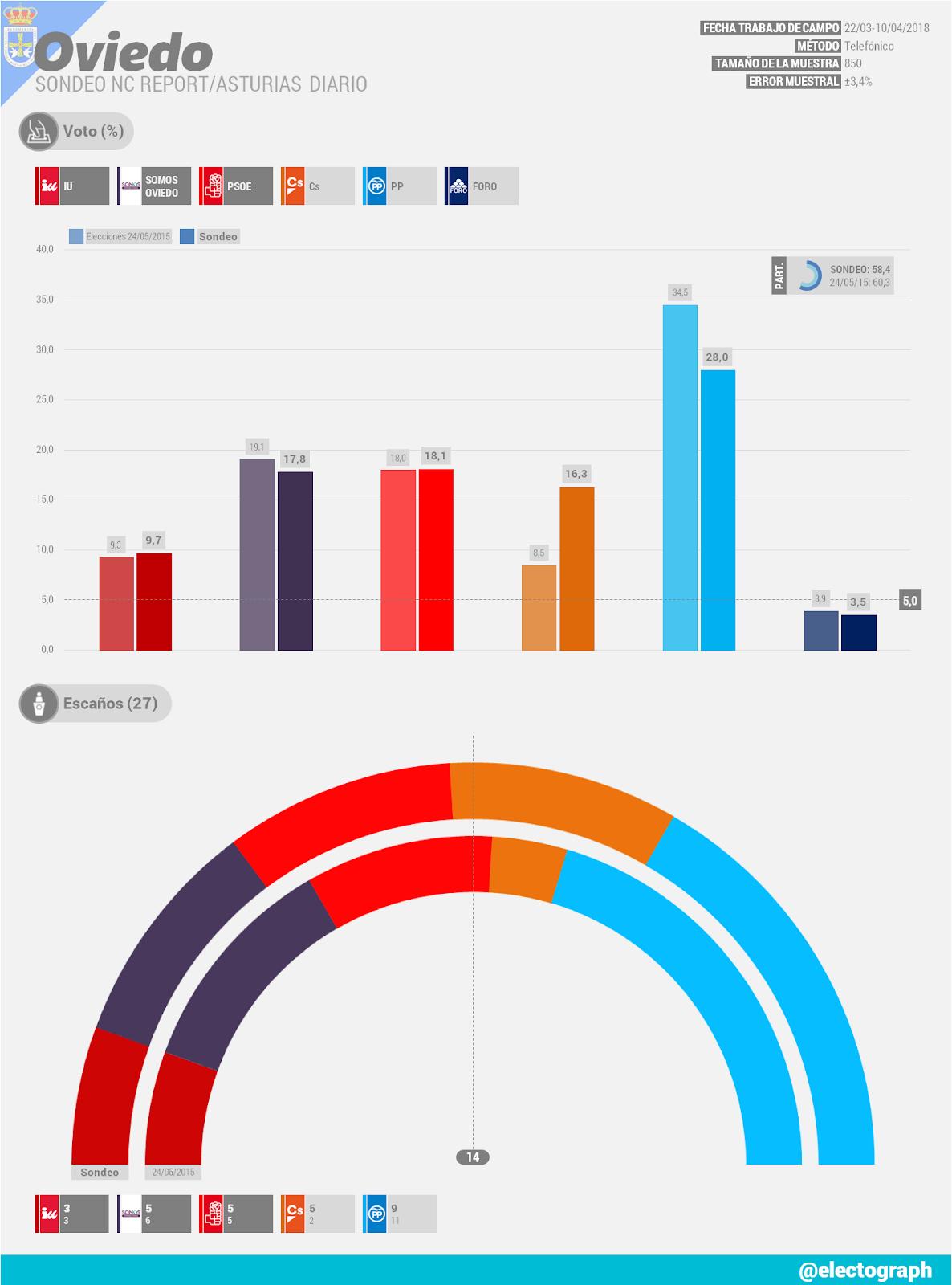 Gráfico de la encuesta para elecciones municipales en Oviedo realizada por NC Report para Asturias Diario en abril de 2018